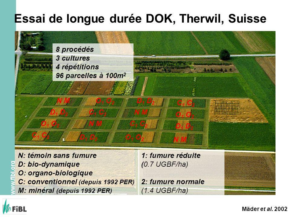 www.fibl.org Essai de longue durée DOK, Therwil, Suisse N M D 1 D 2 O 1 O 2 C 1 C 2 N M D 1 D 2 O 1 O 2 C 1 C 2 D 1 D 2 N M C 1 C 2 O 1 O 2 C 1 C 2 N