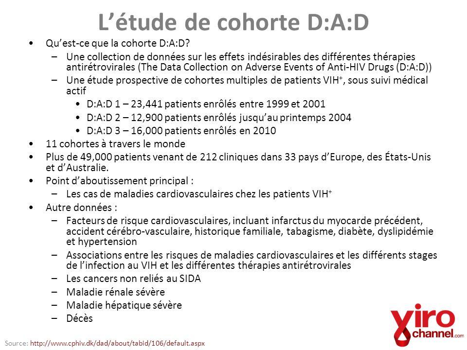 Risque dinfarctus du myocarde relié à lutilisation dinhibiteurs de protéase Risque relatif non ajusté par année dexposition –1.16 (95% IC, 1.09 to 1.23) Ajusté pour le taux de lipides –1.10 (95% IC, 1.04 to 1.18) Source: Class of Antiretroviral Drugs and the Risk of Myocardial Infarction.