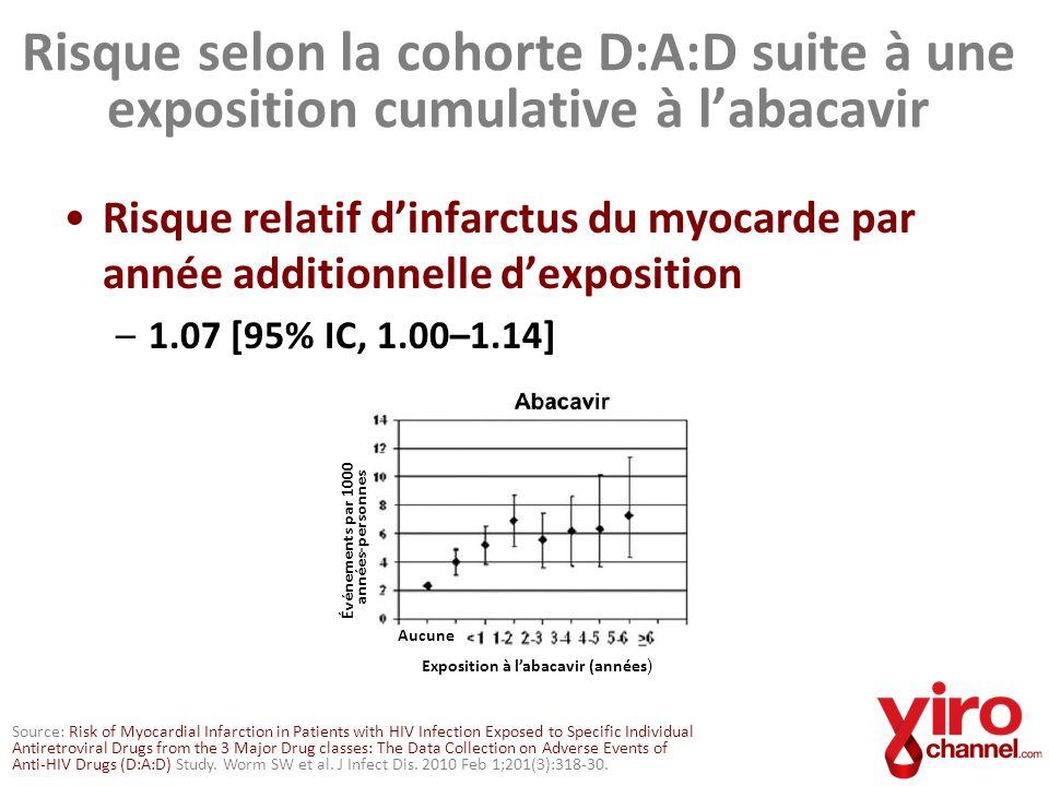 Abacavir associé à un risque accru dinfarctus dans la cohorte Québec Source: Durand M et al.
