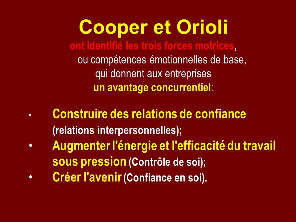 Cooper et Orioli ont identifié les trois forces motrices, ou compétences émotionnelles de base, qui donnent aux entreprises un avantage concurrentiel