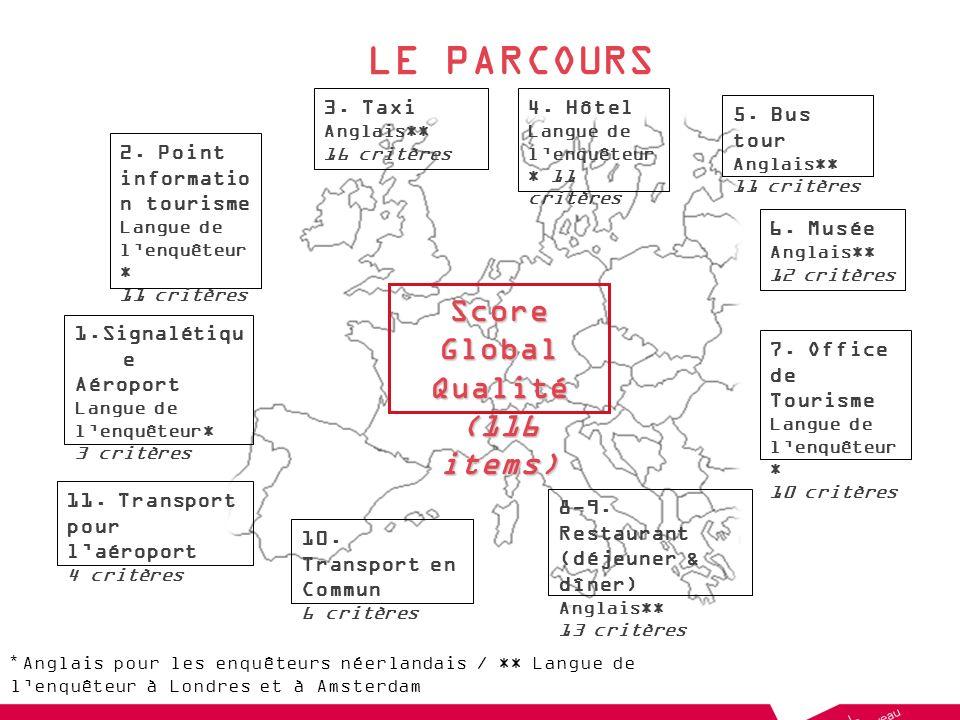 LE PARCOURS Score Global Qualité (116 items) 1.Signalétiqu e Aéroport Langue de lenquêteur* 3 critères 2.