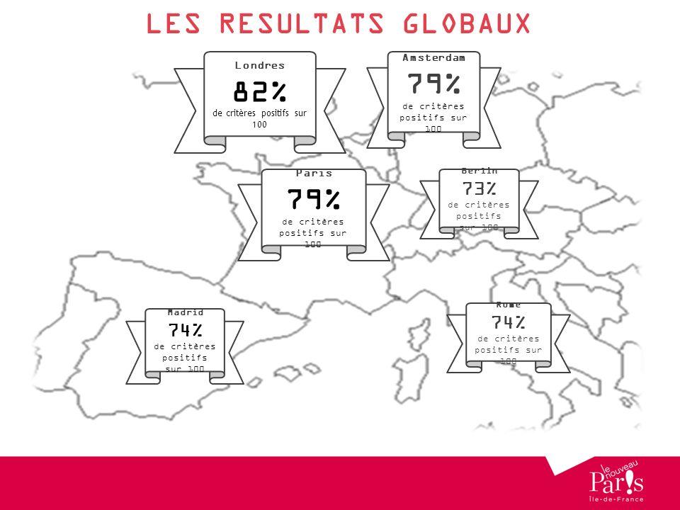 LES RESULTATS GLOBAUX Londres 82% de critères positifs sur 100 Amsterdam 79% de critères positifs sur 100 Berlin 73% de critères positifs sur 100 Rome 74% de critères positifs sur 100 Madrid 74% de critères positifs sur 100 Paris 79% de critères positifs sur 100