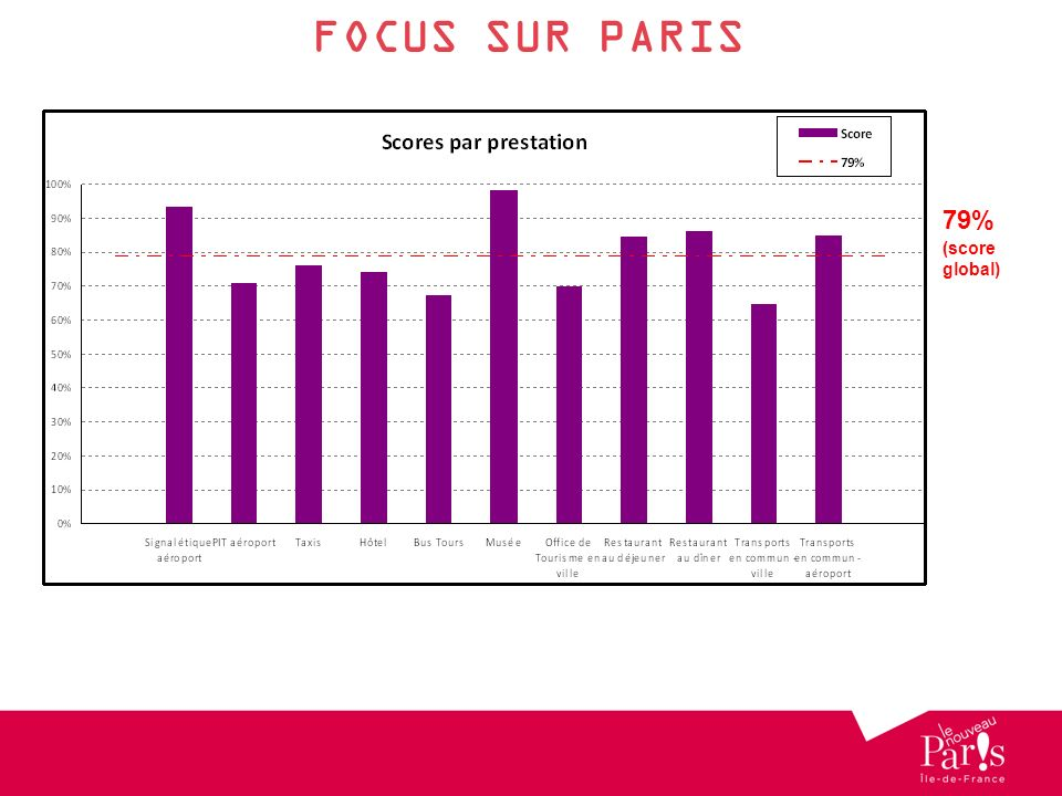 FOCUS SUR PARIS 79% (score global) 1 er