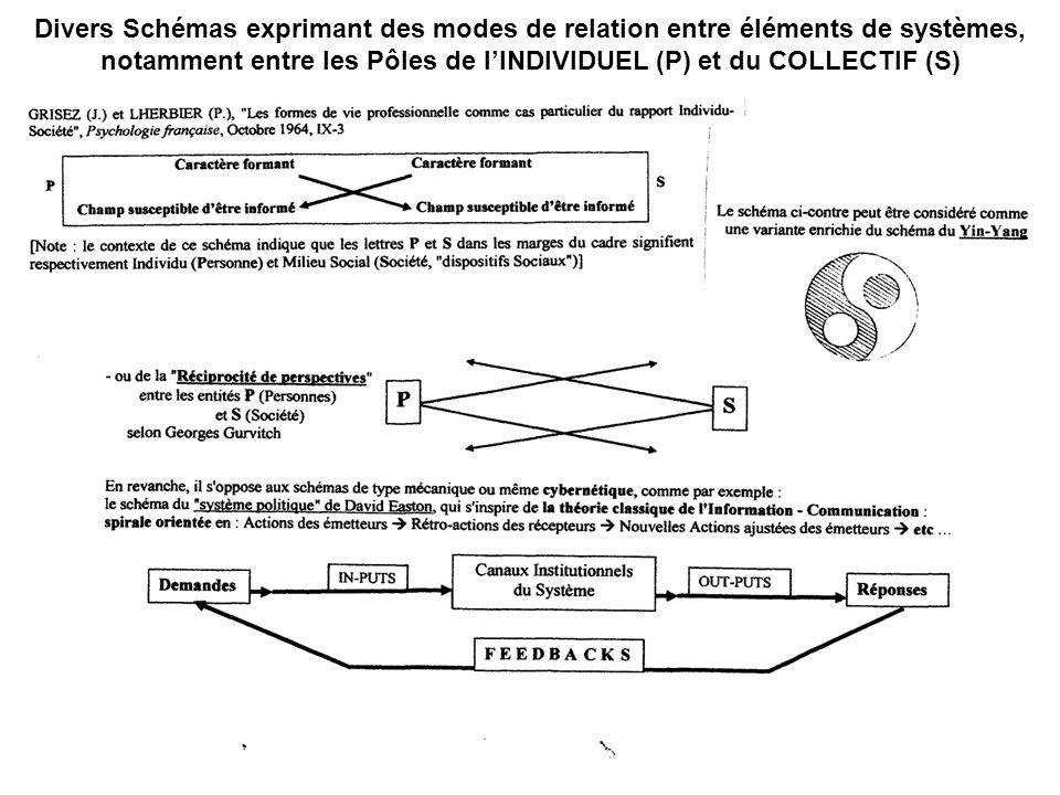Divers Schémas exprimant des modes de relation entre éléments de systèmes, notamment entre les Pôles de lINDIVIDUEL (P) et du COLLECTIF (S)