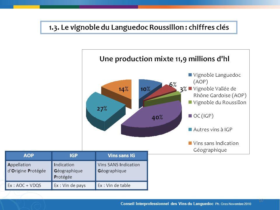 1.3. Le vignoble du Languedoc Roussillon : chiffres clés 27% 40% 14%10% 6% 3% AOPIGPVins sans IG Appellation dOrigine Protégée Indication Géographique