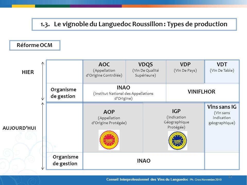 Réforme OCM 1.3. Le vignoble du Languedoc Roussillon : Types de production HIER AUJOURDHUI AOC (Appellation dOrigine Contrôlée) VDQS (Vin De Qualité S