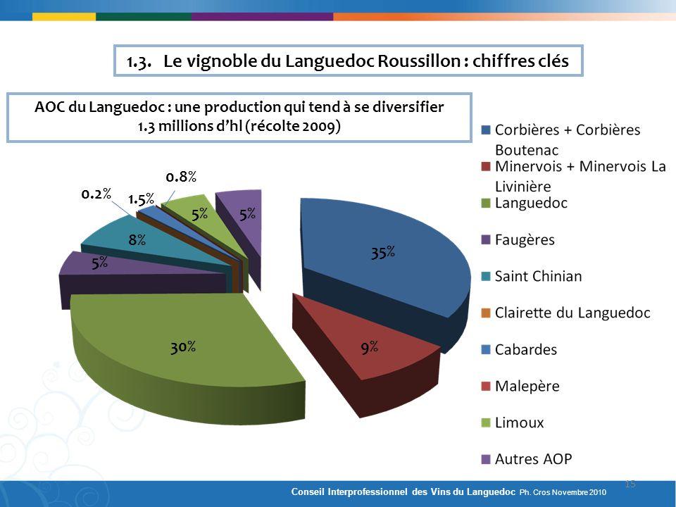 AOC du Languedoc : une production qui tend à se diversifier 1.3 millions dhl (récolte 2009) 1.3. Le vignoble du Languedoc Roussillon : chiffres clés 3