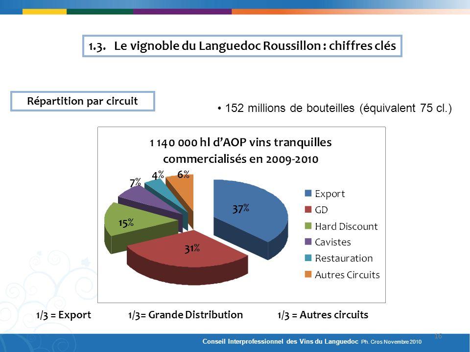 Répartition par circuit 1/3 = Export 1/3= Grande Distribution 1/3 = Autres circuits 31% 37% 15% 7% 6%4% 1.3. Le vignoble du Languedoc Roussillon : chi