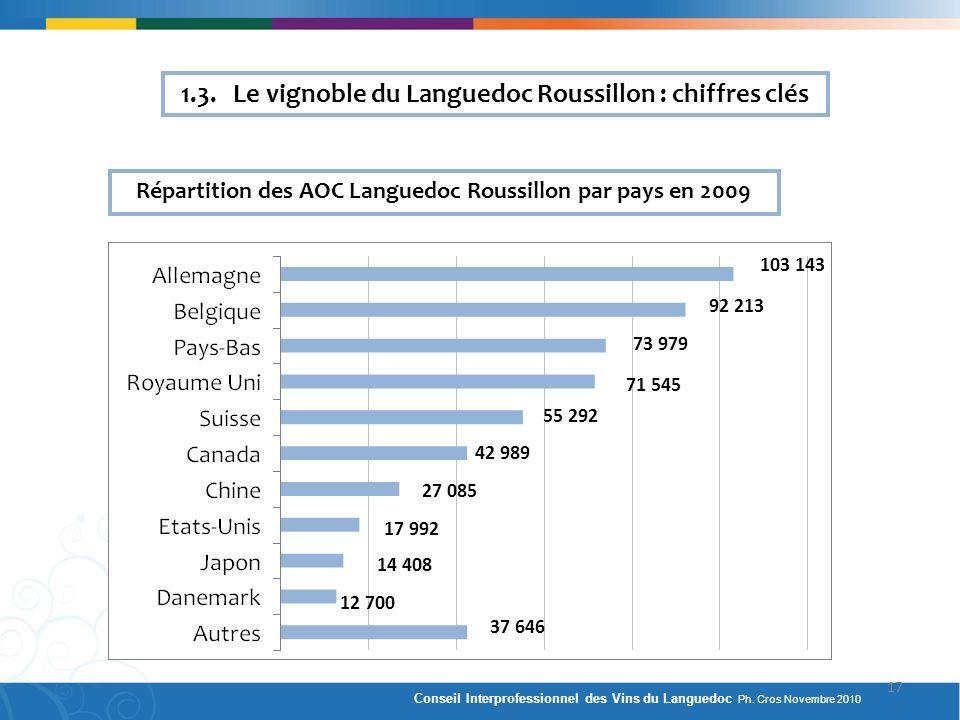 Répartition des AOC Languedoc Roussillon par pays en 2009 103 143 92 213 73 979 71 545 55 292 42 989 17 992 27 085 14 408 12 700 37 646 1.3. Le vignob