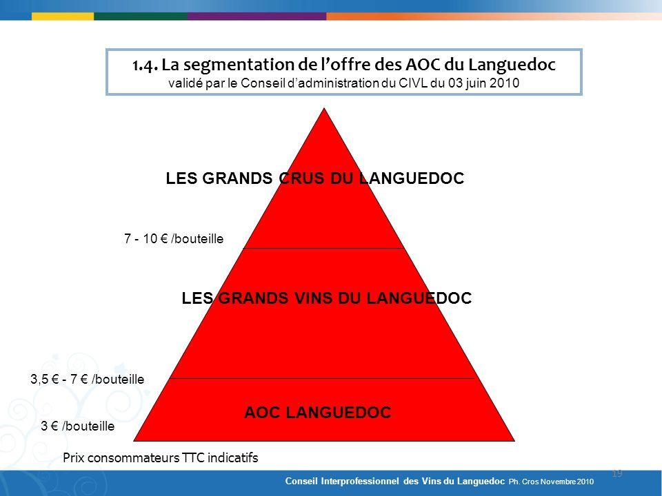 1.4. La segmentation de loffre des AOC du Languedoc validé par le Conseil dadministration du CIVL du 03 juin 2010 LES GRANDS CRUS DU LANGUEDOC 7 - 10
