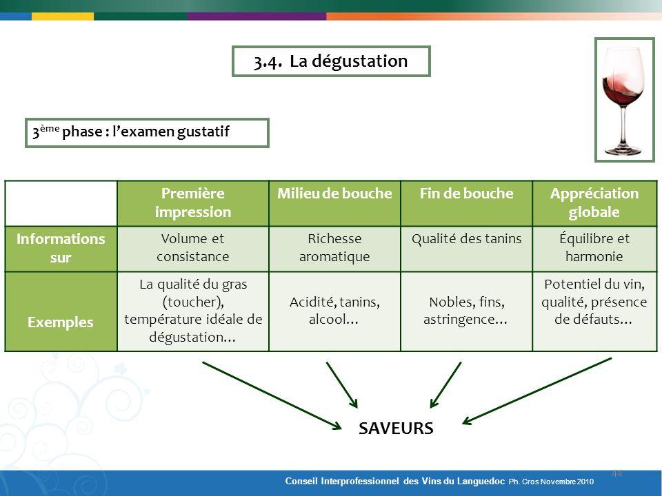 3 ème phase : lexamen gustatif Première impression Milieu de boucheFin de boucheAppréciation globale Informations sur Volume et consistance Richesse a