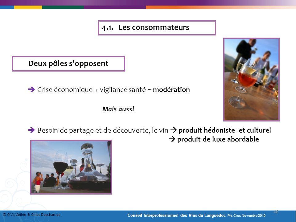4.1. Les consommateurs Deux pôles sopposent Crise économique + vigilance santé = modération Mais aussi Besoin de partage et de découverte, le vin prod