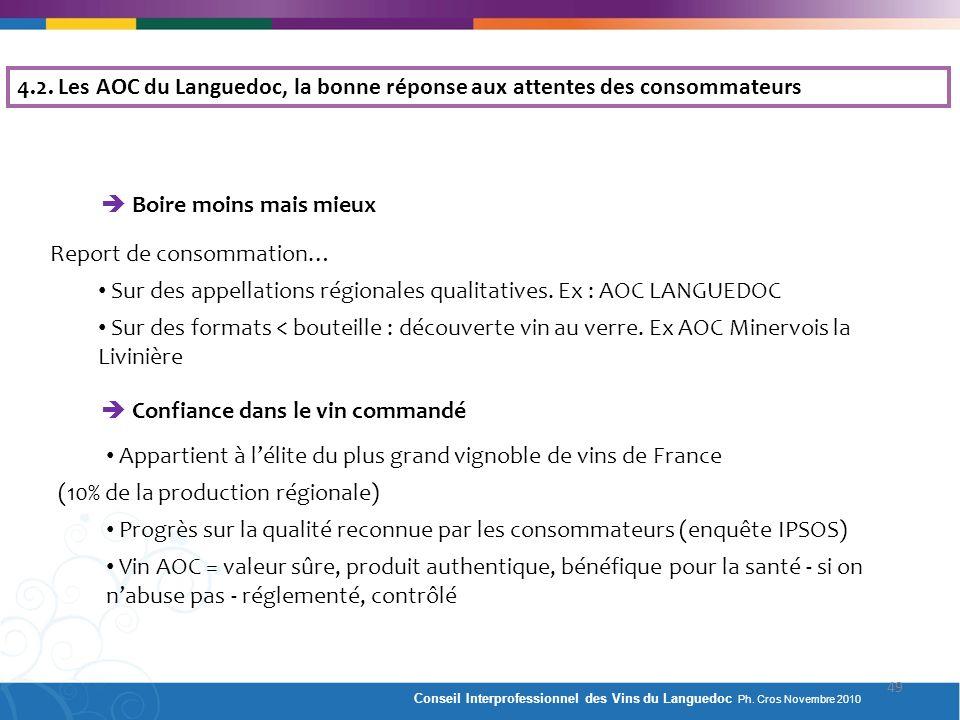 4.2. Les AOC du Languedoc, la bonne réponse aux attentes des consommateurs Boire moins mais mieux Report de consommation… Sur des appellations régiona