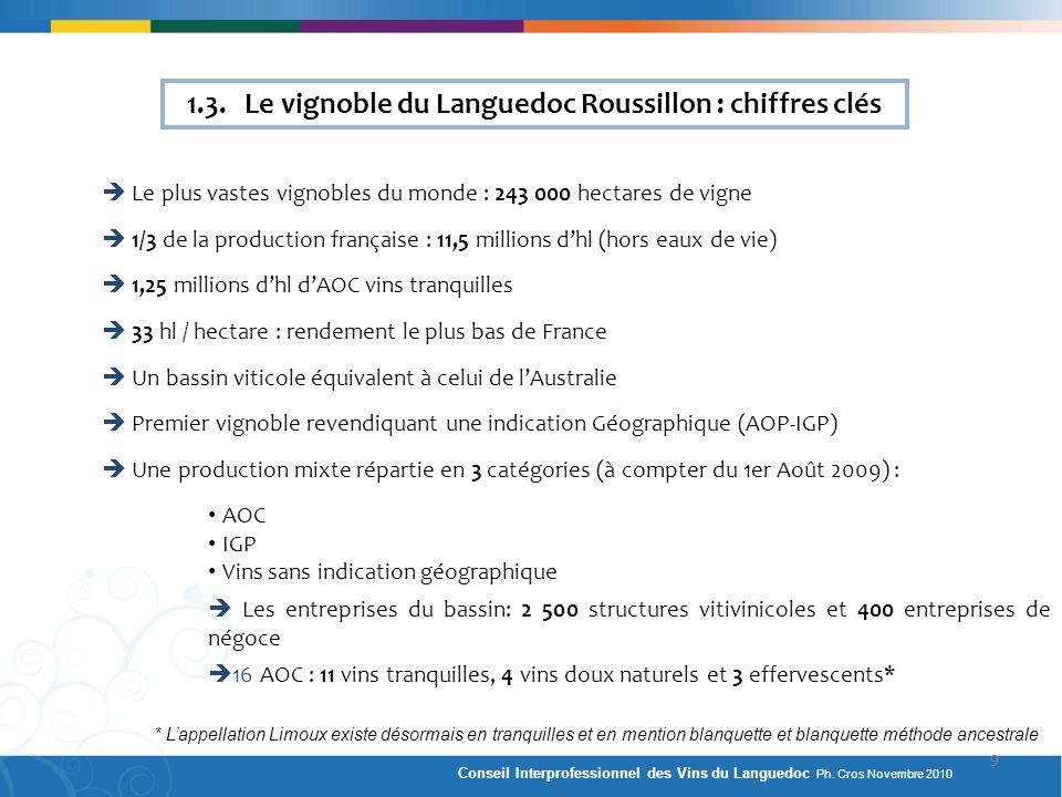 1.3. Le vignoble du Languedoc Roussillon : chiffres clés Le plus vastes vignobles du monde : 243 000 hectares de vigne 1/3 de la production française