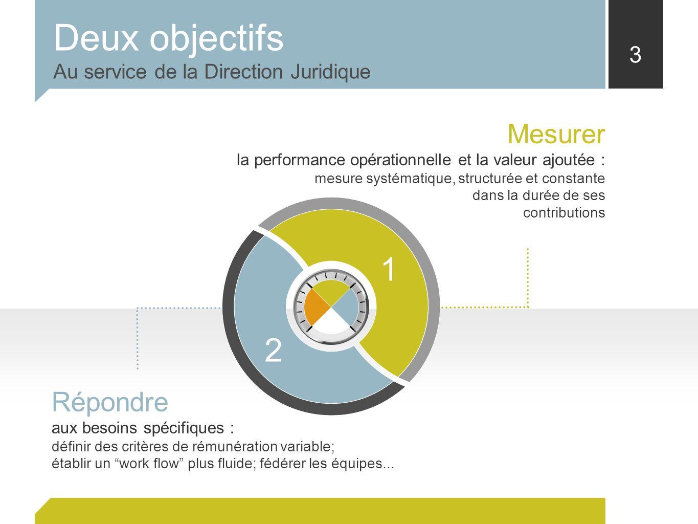 3 Mesurer la performance opérationnelle et la valeur ajoutée : mesure systématique, structurée et constante dans la durée de ses contributions Répondr