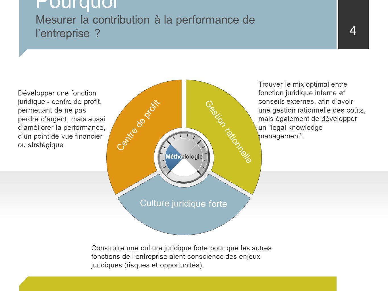 4 Pourquoi Mesurer la contribution à la performance de lentreprise ? Centre de profit Gestion rationnelle Culture juridique forte Développer une fonct