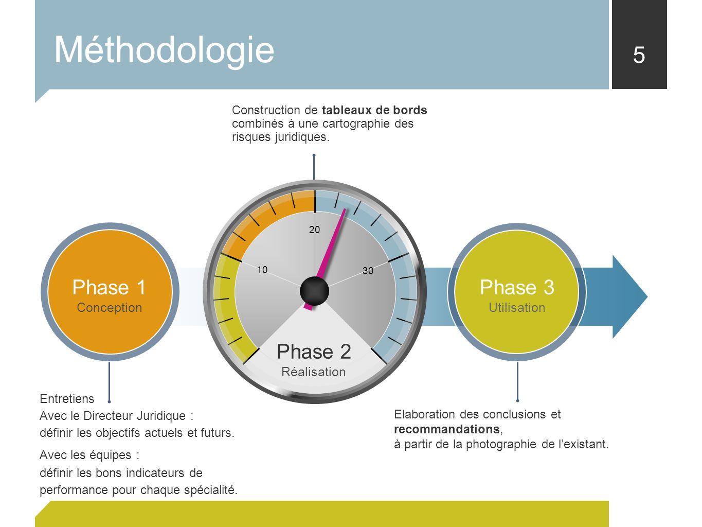 5 Phase 1 Conception Phase 3 Utilisation Entretiens Avec le Directeur Juridique : définir les objectifs actuels et futurs. Avec les équipes : définir