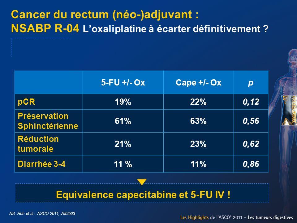 Cancer du rectum (néo-)adjuvant : NSABP R-04 Loxaliplatine à écarter définitivement ? NS. Roh et al., ASCO 2011, A#3503 5-FU +/- OxCape +/- Oxp pCR19%