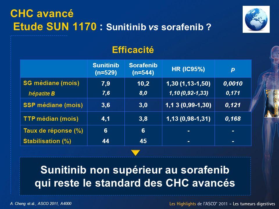 Sunitinib (n=529) Sorafenib (n=544) HR (IC95%)p SG médiane (mois) hépatite B 7,9 7,6 10,2 8,0 1,30 (1,13-1,50) 1,10 (0,92-1,33) 0,0010 0,171 SSP média