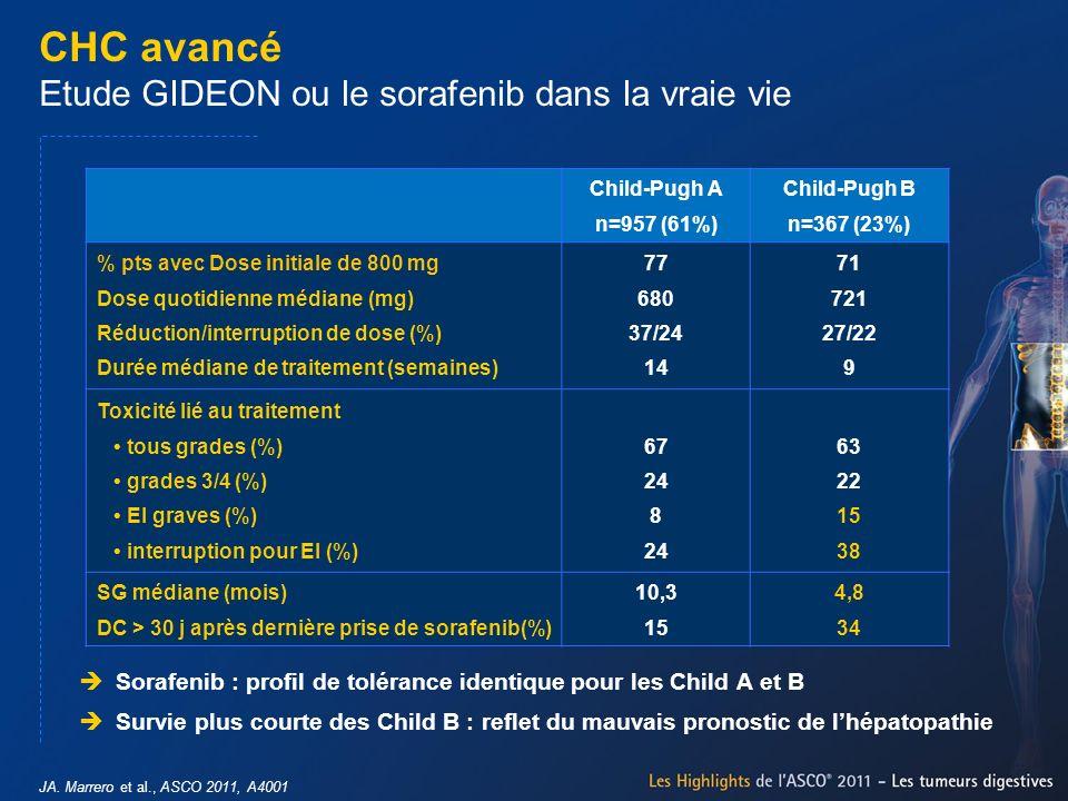 CHC avancé Etude GIDEON ou le sorafenib dans la vraie vie JA. Marrero et al., ASCO 2011, A4001 Child-Pugh A n=957 (61%) Child-Pugh B n=367 (23%) % pts