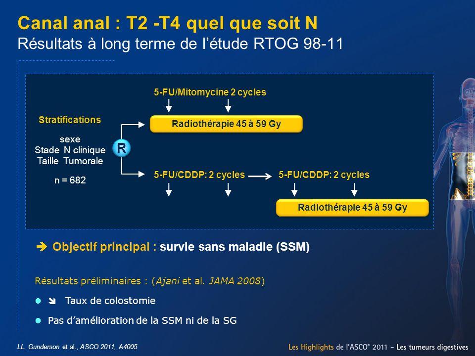 Radiothérapie 45 à 59 Gy R R LL. Gunderson et al., ASCO 2011, A4005 Canal anal : T2 -T4 quel que soit N Résultats à long terme de létude RTOG 98-11 Ré