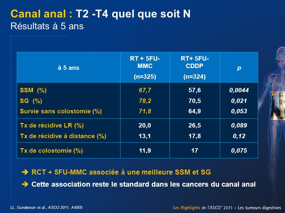 LL. Gunderson et al., ASCO 2011, A4005 Canal anal : T2 -T4 quel que soit N Résultats à 5 ans RCT + 5FU-MMC associée à une meilleure SSM et SG Cette as
