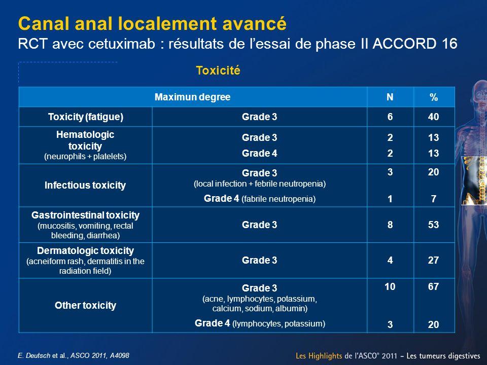 E. Deutsch et al., ASCO 2011, A4098 Canal anal localement avancé RCT avec cetuximab : résultats de lessai de phase II ACCORD 16 Toxicité Maximun degre