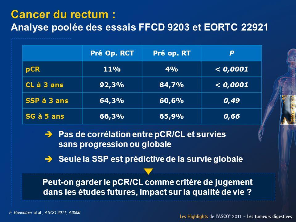 Cancer du rectum : Analyse poolée des essais FFCD 9203 et EORTC 22921 Pas de corrélation entre pCR/CL et survies sans progression ou globale Seule la