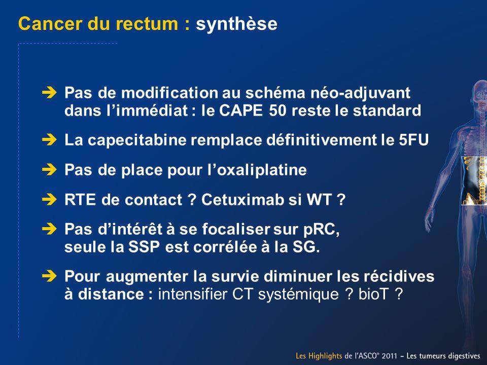Cancer du rectum : synthèse Pas de modification au schéma néo-adjuvant dans limmédiat : le CAPE 50 reste le standard La capecitabine remplace définiti