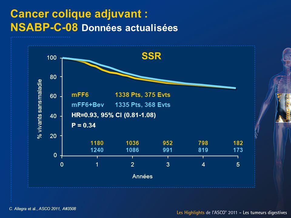 Cancer colique adjuvant : NSABP-C-08 Données actualisées C. Allegra et al., ASCO 2011, A#3508 100 % vivants sans maladie 80 60 40 20 0 012345 Années 1