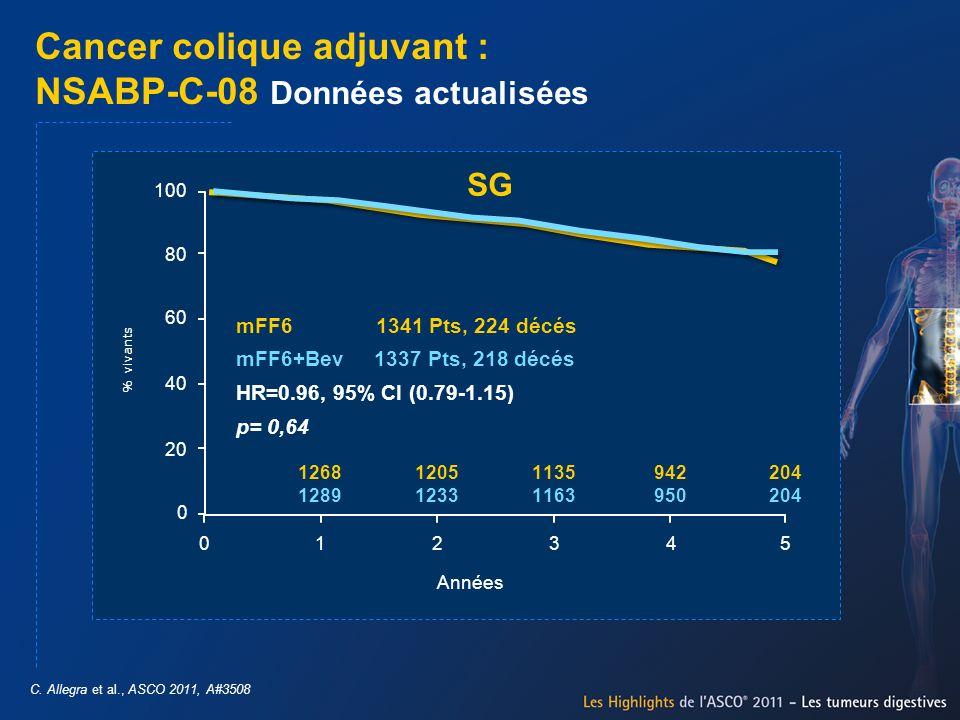 Cancer colique adjuvant : NSABP-C-08 Données actualisées C. Allegra et al., ASCO 2011, A#3508 100 % vivants 80 60 40 20 0 012345 Années 1268 1289 1205