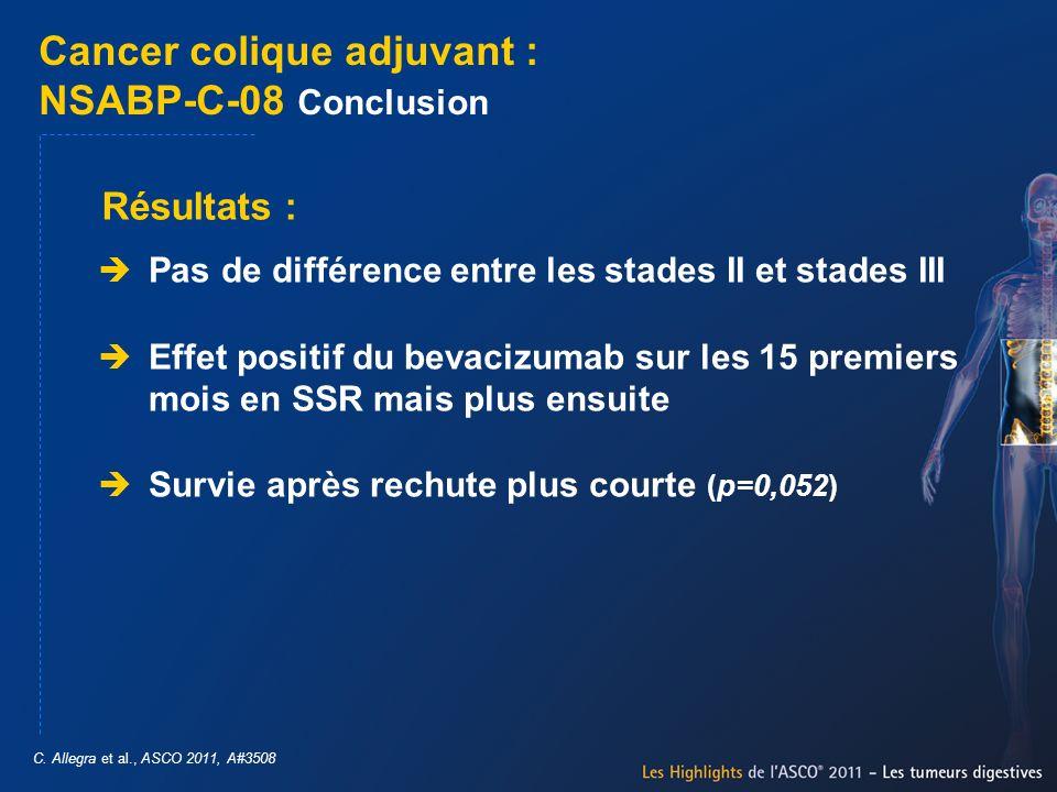 Cancer colique adjuvant : NSABP-C-08 Conclusion Pas de différence entre les stades II et stades III Effet positif du bevacizumab sur les 15 premiers m