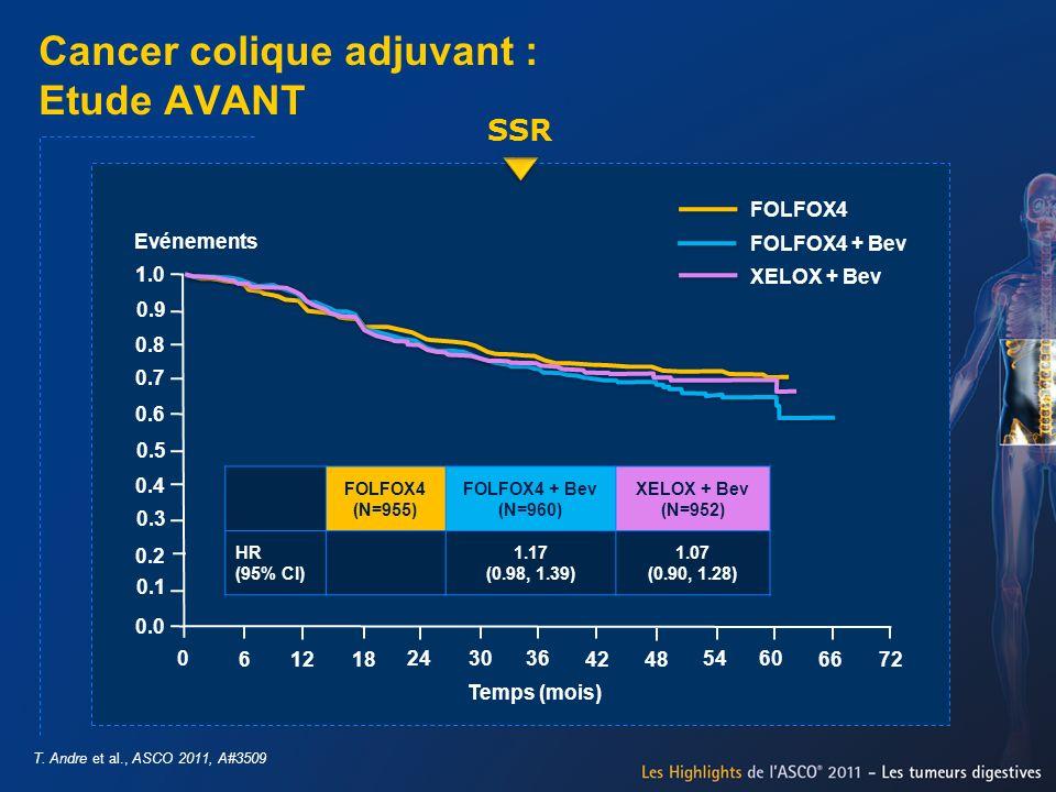 Cancer colique adjuvant : Etude AVANT T. Andre et al., ASCO 2011, A#3509 SSR FOLFOX4 (N=955) FOLFOX4 + Bev (N=960) XELOX + Bev (N=952) HR (95% CI) 1.1