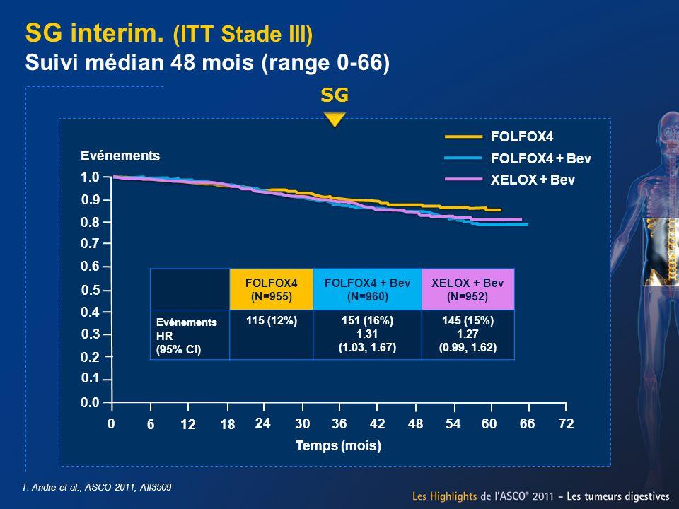 SG interim. (ITT Stade III) Suivi médian 48 mois (range 0-66) T. Andre et al., ASCO 2011, A#3509 SG 0.0 0.1 0.2 0.3 0.4 0.5 0.6 0.7 0.8 0.9 1.0 618 30