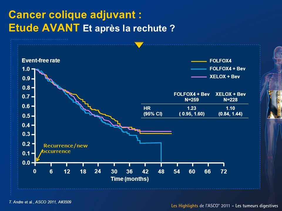 Cancer colique adjuvant : Etude AVANT Et après la rechute ? T. Andre et al., ASCO 2011, A#3509 FOLFOX4 + Bev N=259 XELOX + Bev N=228 HR (95% CI) 1.23
