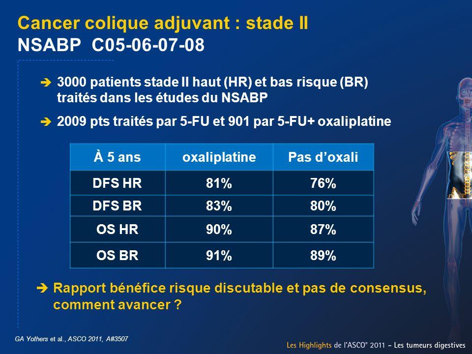 Cancer colique adjuvant : stade II NSABP C05-06-07-08 GA Yothers et al., ASCO 2011, A#3507 3000 patients stade II haut (HR) et bas risque (BR) traités