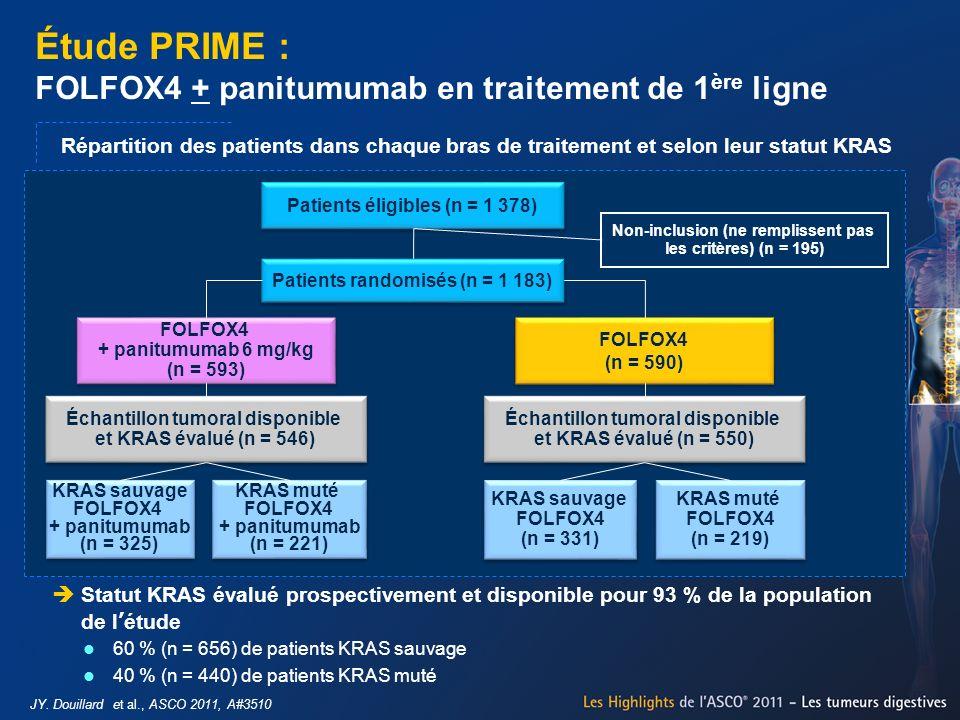 Étude PRIME : FOLFOX4 + panitumumab en traitement de 1 ère ligne JY. Douillard et al., ASCO 2011, A#3510 Statut KRAS évalué prospectivement et disponi