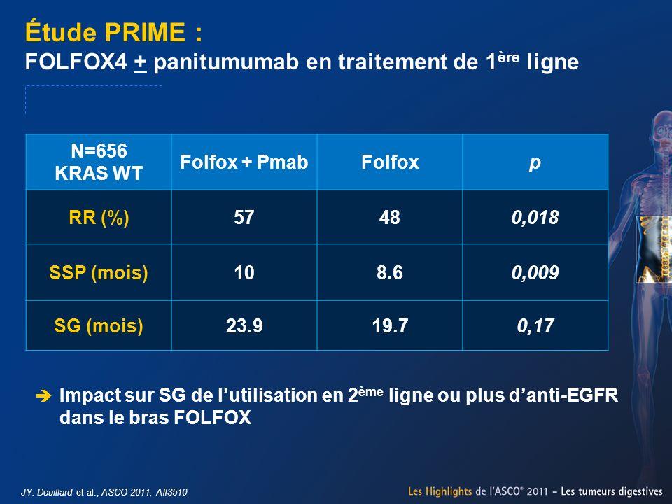 Étude PRIME : FOLFOX4 + panitumumab en traitement de 1 ère ligne JY. Douillard et al., ASCO 2011, A#3510 N=656 KRAS WT Folfox + PmabFolfoxp RR (%)5748