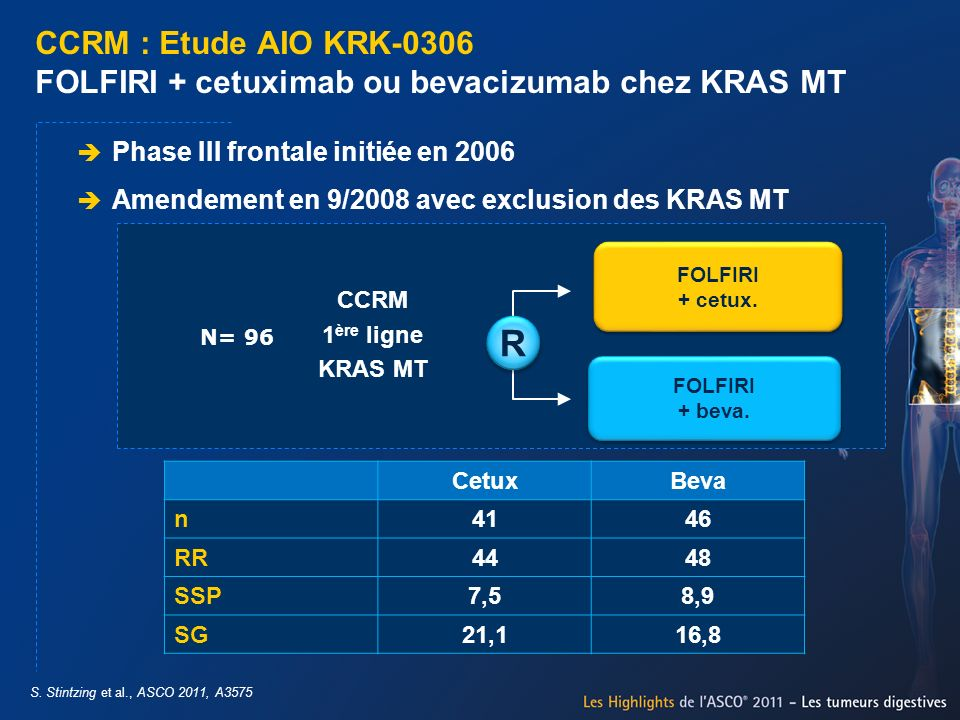 CCRM : Etude AIO KRK-0306 FOLFIRI + cetuximab ou bevacizumab chez KRAS MT S. Stintzing et al., ASCO 2011, A3575 Phase III frontale initiée en 2006 Ame