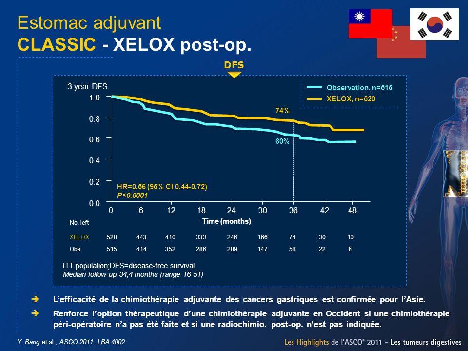 Y. Bang et al., ASCO 2011, LBA 4002 Estomac adjuvant CLASSIC - XELOX post-op. Lefficacité de la chimiothérapie adjuvante des cancers gastriques est co
