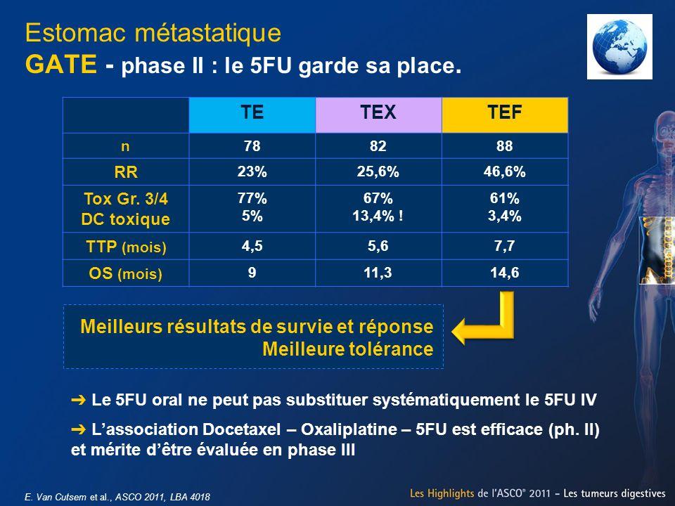 Estomac métastatique GATE - phase II : le 5FU garde sa place. E. Van Cutsem et al., ASCO 2011, LBA 4018 TETEXTEF n788288 RR 23%25,6%46,6% Tox Gr. 3/4