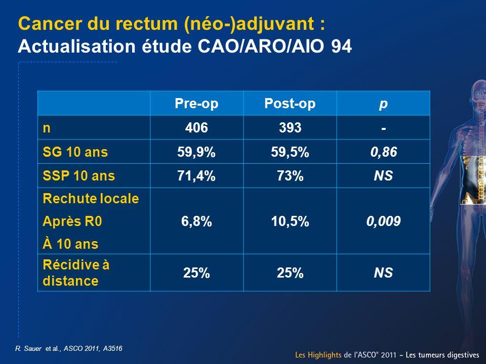 Cancer du rectum (néo-)adjuvant : Actualisation étude CAO/ARO/AIO 94 R. Sauer et al., ASCO 2011, A3516 Pre-opPost-opp n406393- SG 10 ans59,9%59,5%0,86