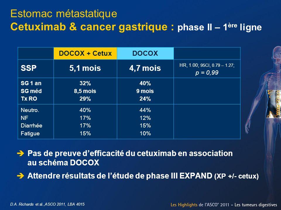 DOCOX + CetuxDOCOX SSP5,1 mois4,7 mois HR, 1.00; 95CI, 0.79 – 1.27; p = 0,99 SG 1 an SG méd Tx RO 32% 8,5 mois 29% 40% 9 mois 24% Neutro. NF Diarrhée
