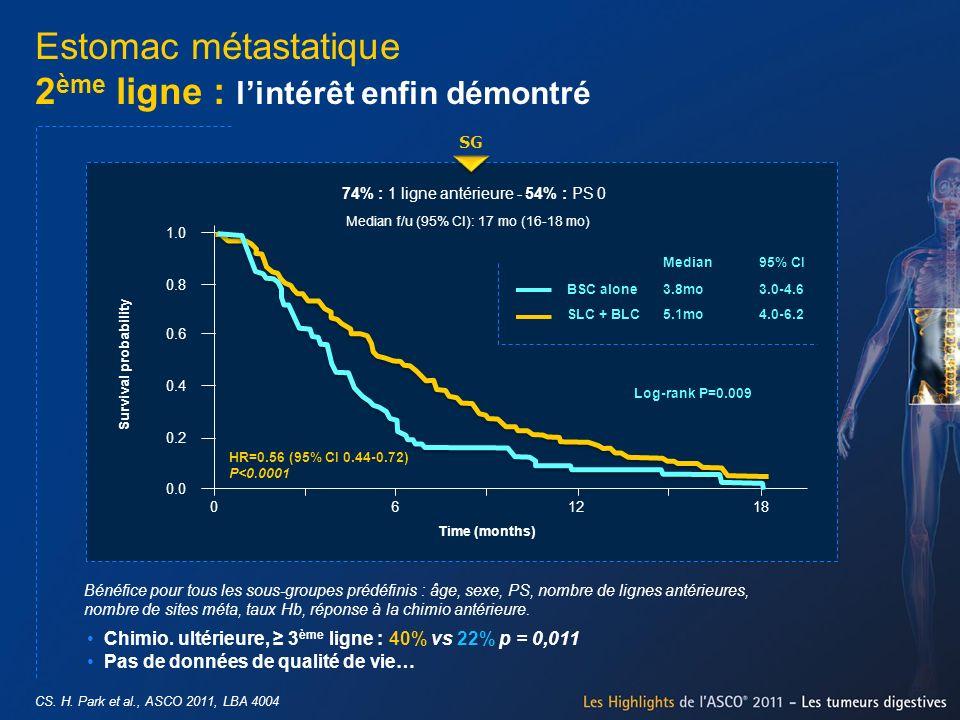 CS. H. Park et al., ASCO 2011, LBA 4004 Estomac métastatique 2 ème ligne : lintérêt enfin démontré Chimio. ultérieure, 3 ème ligne : 40% vs 22% p = 0,