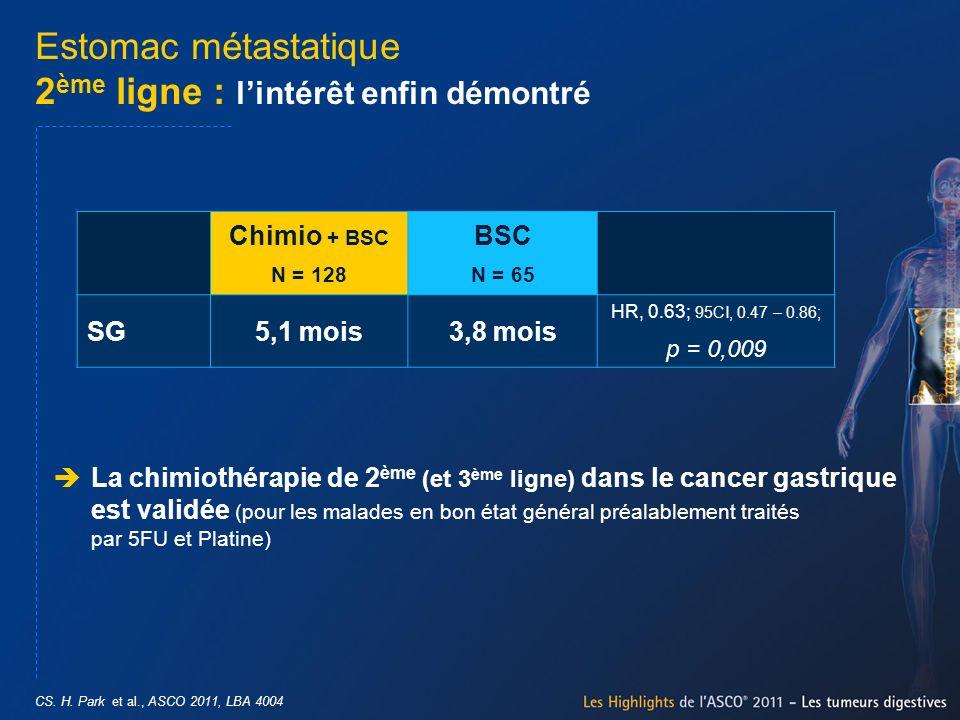 CS. H. Park et al., ASCO 2011, LBA 4004 Estomac métastatique 2 ème ligne : lintérêt enfin démontré La chimiothérapie de 2 ème (et 3 ème ligne) dans le