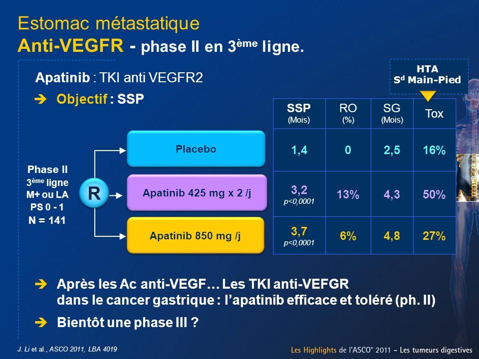 Estomac métastatique Anti-VEGFR - phase II en 3 ème ligne. J. Li et al., ASCO 2011, LBA 4019 Apatinib 850 mg /j Placebo Phase II 3 ème ligne M+ ou LA