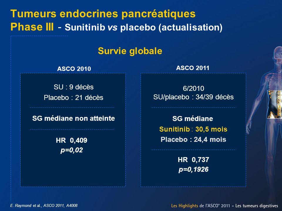 ASCO 2010 ASCO 2011 E. Raymond et al., ASCO 2011, A4008 Tumeurs endocrines pancréatiques Phase III - Sunitinib vs placebo (actualisation) SU : 9 décès