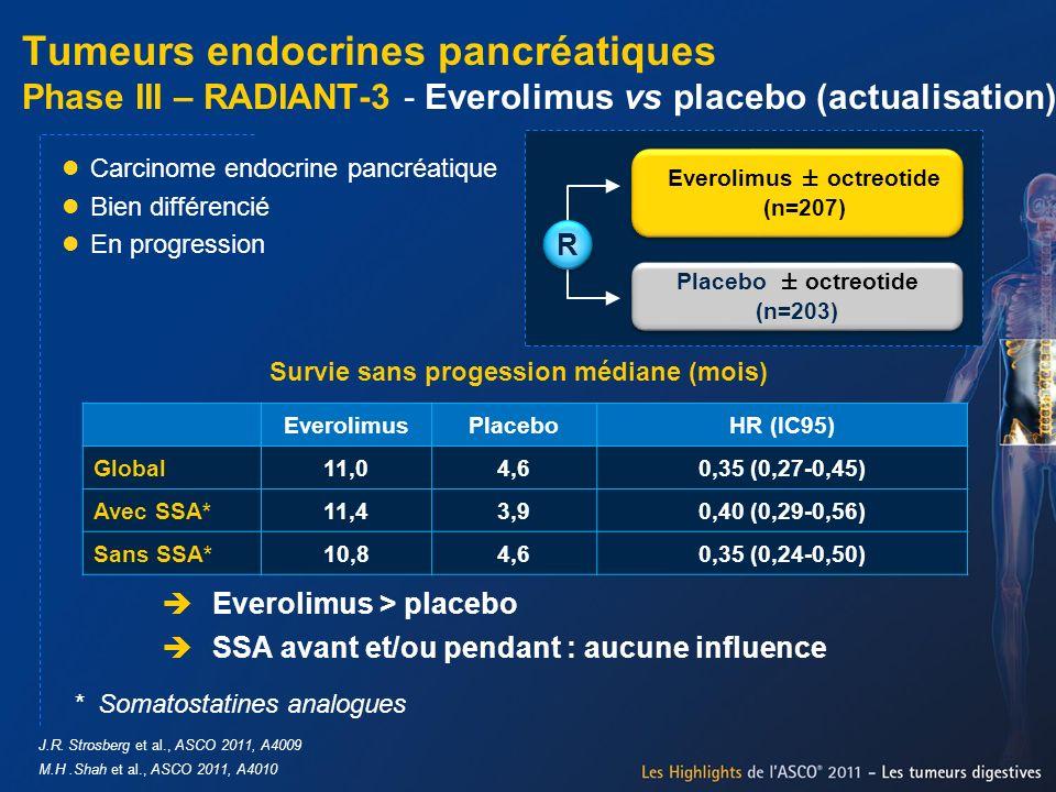 Tumeurs endocrines pancréatiques Phase III – RADIANT-3 - Everolimus vs placebo (actualisation) J.R. Strosberg et al., ASCO 2011, A4009 M.H.Shah et al.