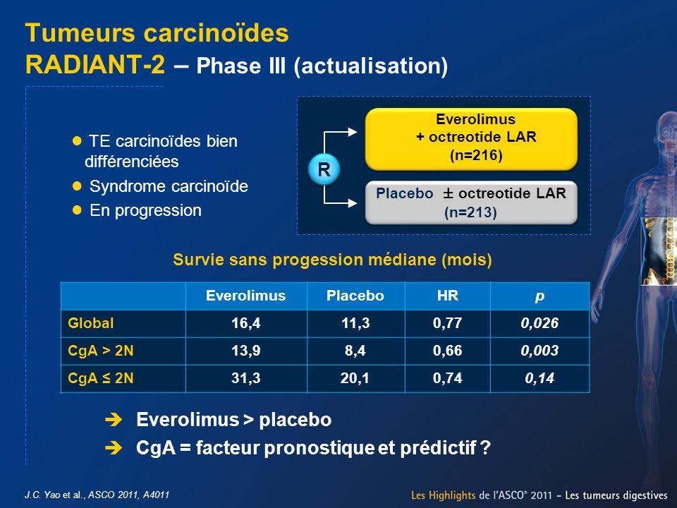 J.C. Yao et al., ASCO 2011, A4011 Tumeurs carcinoïdes RADIANT-2 – Phase III (actualisation) EverolimusPlaceboHRp Global16,411,30,770,026 CgA > 2N13,98