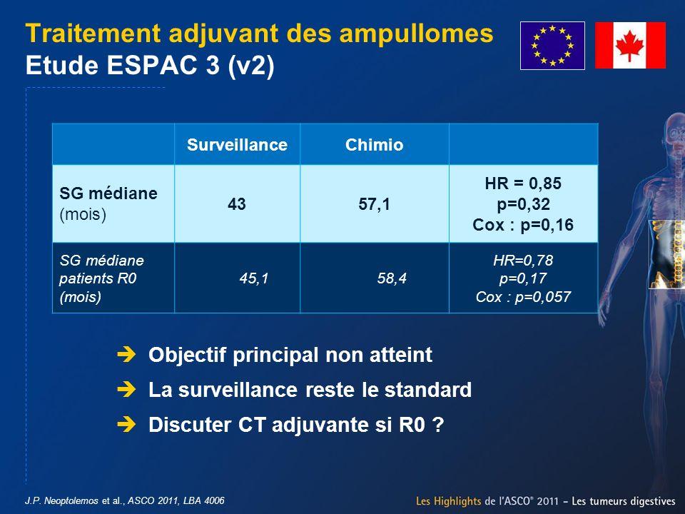 J.P. Neoptolemos et al., ASCO 2011, LBA 4006 Traitement adjuvant des ampullomes Etude ESPAC 3 (v2) Objectif principal non atteint La surveillance rest